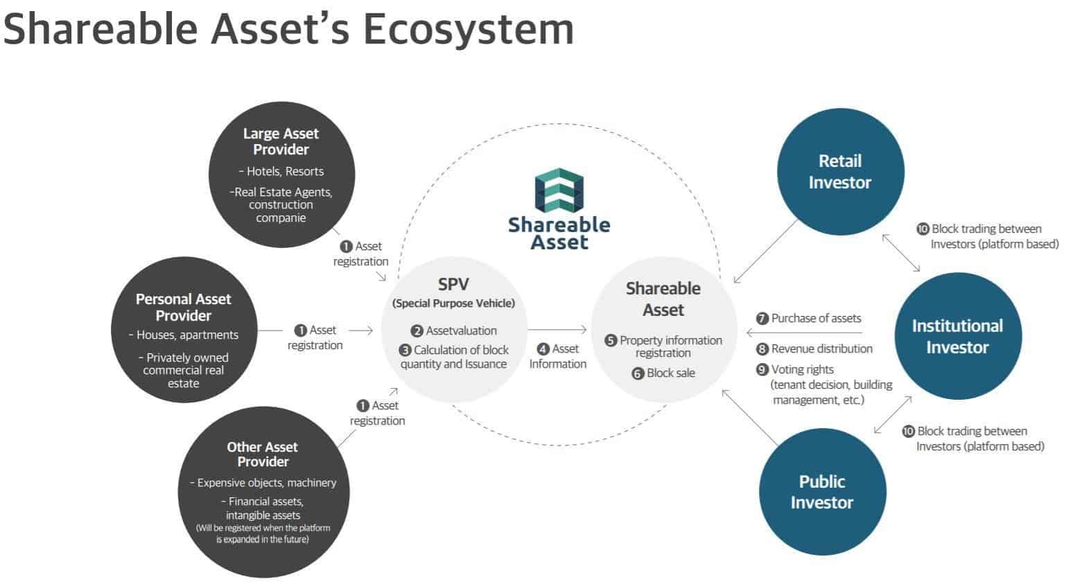 Shareable Asset Review – Property Investment Made Easy