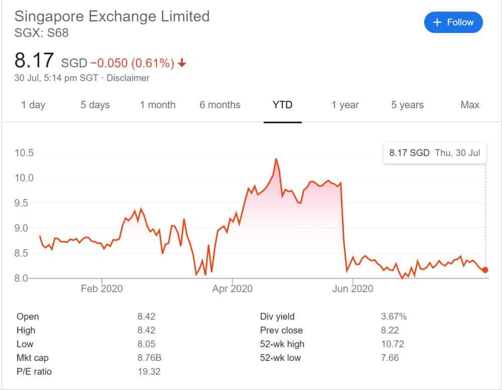 SGX Analysis – Record Profit, What's Next?