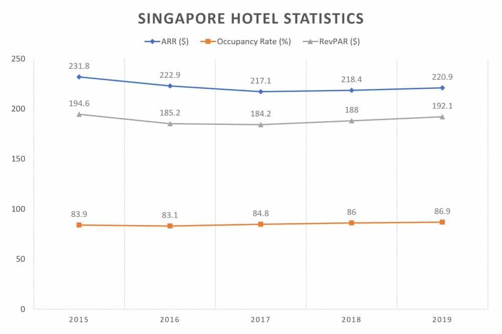 How to analyse and invest in Singapore hospitality REITs