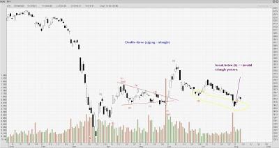 STI Analysis — the next peak and trough ? (74)