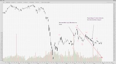 STI Analysis — the next peak and trough ? (75)