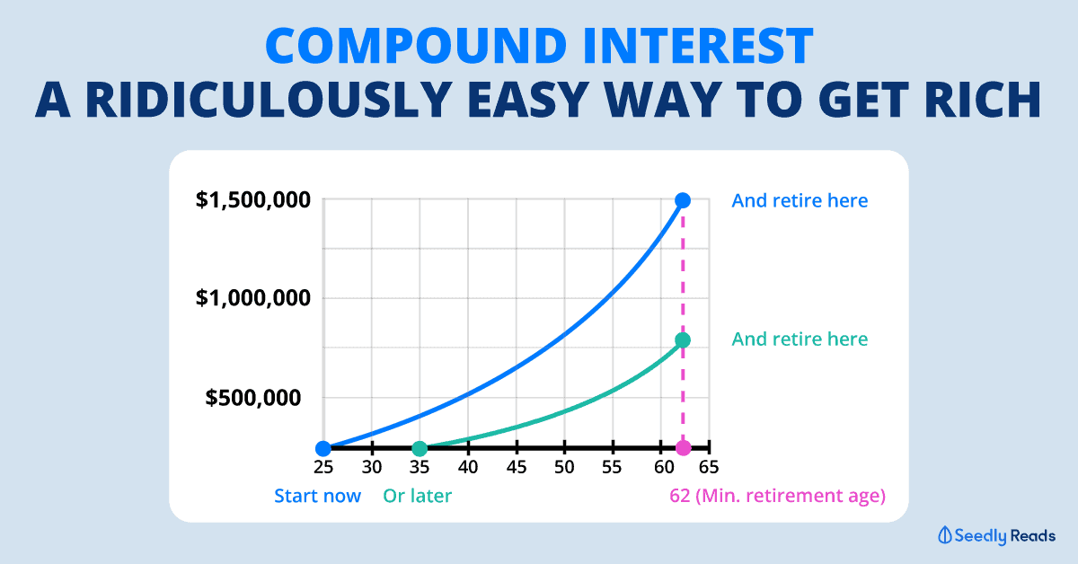 Saving Your First $1 Million. How Much You Need Per Month To Be A Millionaire in 5, 10, 20, 30 years?