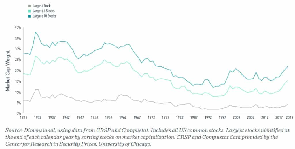 Diversification is Also About Capturing Returns (And a little about Tech Concentration in Market Indexes)