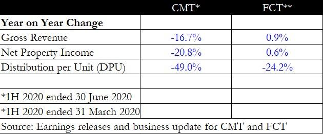 Better Buy: CapitaLand Mall Trust Vs Frasers Centrepoint Trust