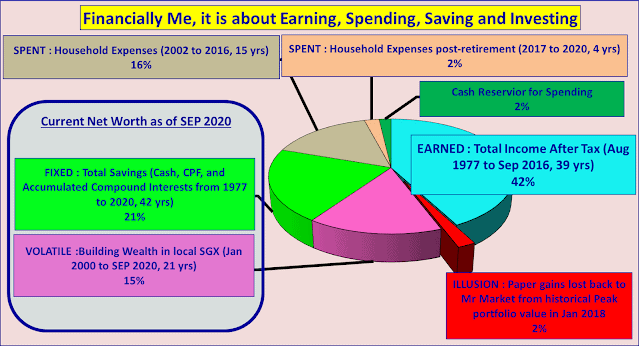 Financially Me, It is about Earning, Spending, Saving and Investing