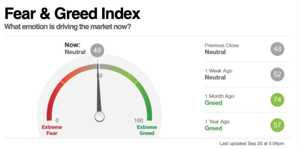 Current Market Conditions – Fear or Greed?