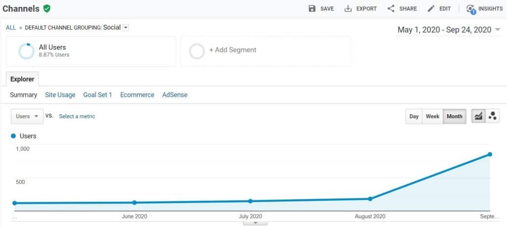 I got retweeted by a celebrity with 1.4M followers. This is what happened to my traffic.