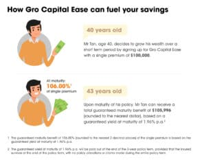 NTUC Income's Gro Capital Ease: 3-Year Endowment Plan with 1.96% p.a. Guaranteed Return