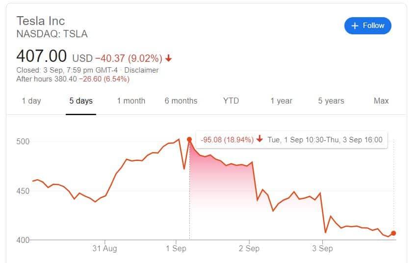 Is Tesla in trouble? Why is Tesla raising $5 billion now?