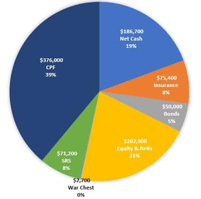 Net Worth Update Sep 2020