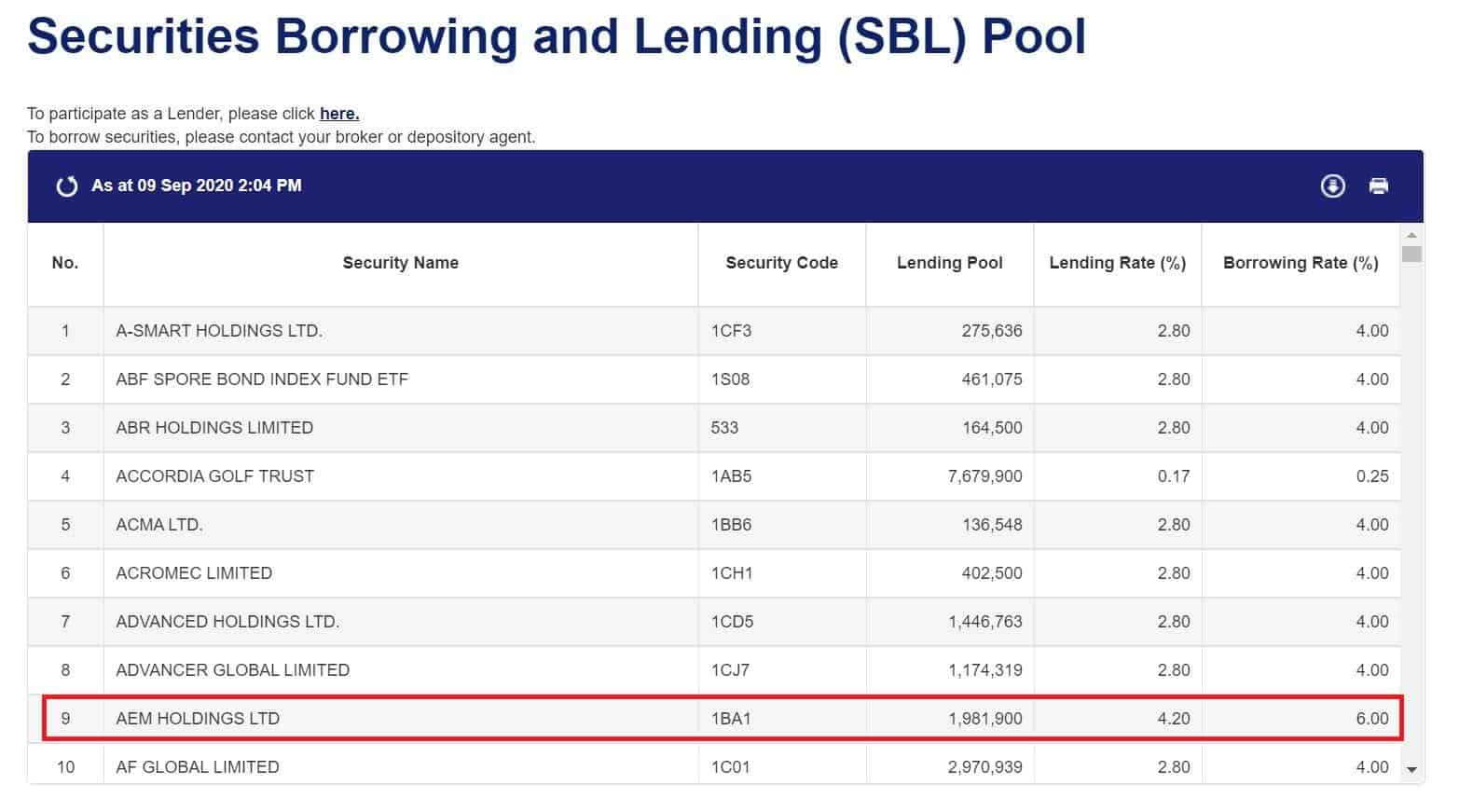Here's How to Earn That Extra Money by Lending Your Singapore Shares