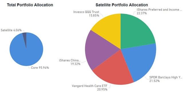 Satellite Portfolio Update