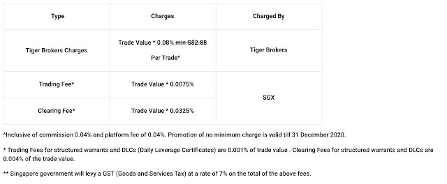 Pumping SGD$28k in HKEX and SGX the past 10 days and Fee comparison between DBS Vickers and Tiger Brokers