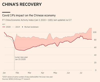 Charts #34: COVID Economy Pulse Check