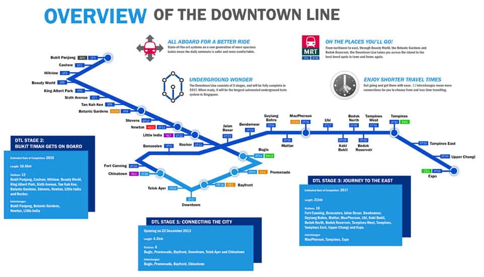 How Does An Upcoming MRT Line/Station Impact Housing Prices? A Case Study On The Downtown Line