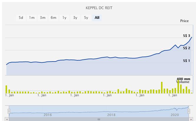 Is Keppel DC REIT (SGX: AJBU) a good investment?