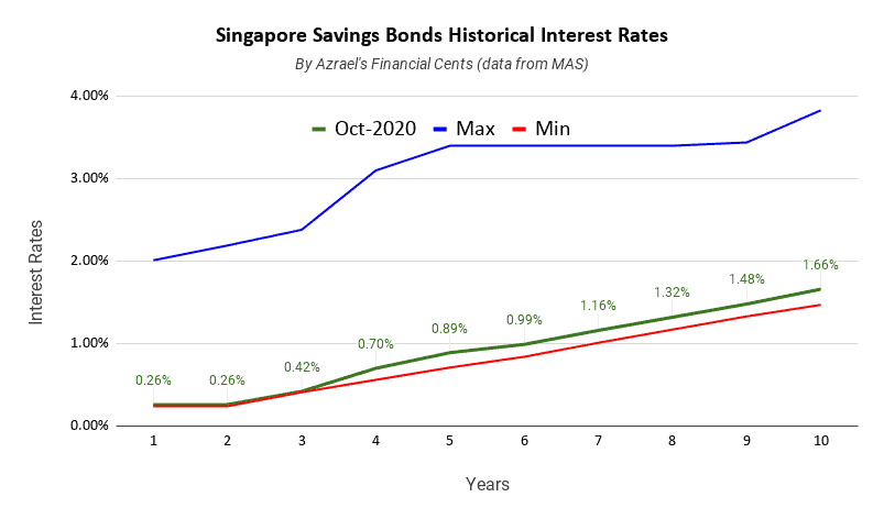 Singapore Savings Bonds Issue Octobter 2020 1 Year 0.26% 10 Year 1.66%