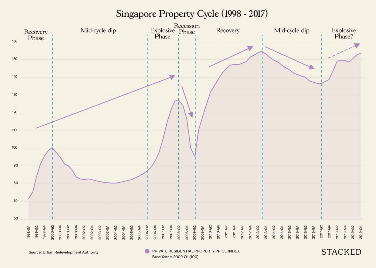 Here's What Happens When You Buy A New Launch At The Peak Of The Property Cycle