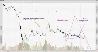 STI Analysis — the next peak and trough ? (76)