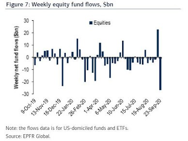 Index ETF For Passive Investing ( Not Anymore ? )