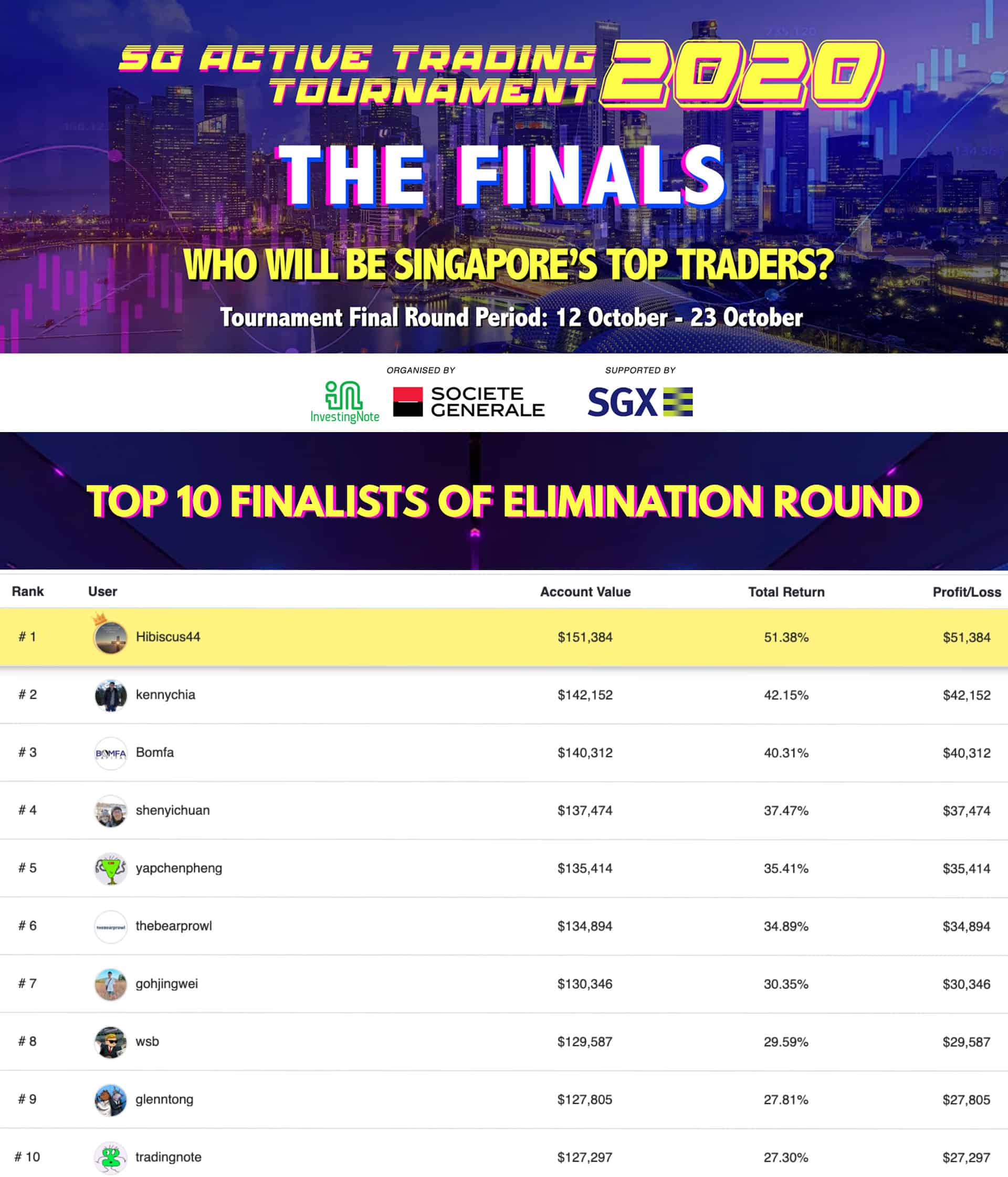 UPDATE: SG Active Trading Tournament Final Round