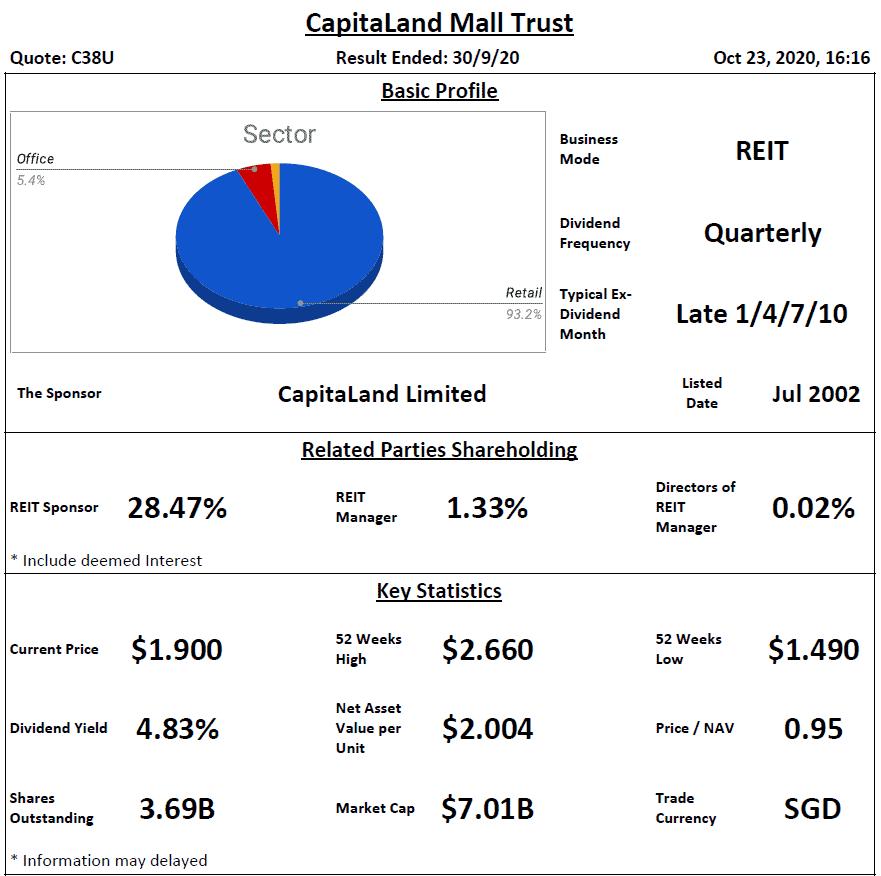 CapitaLand Mall Trust Analysis @ 23 October 2020