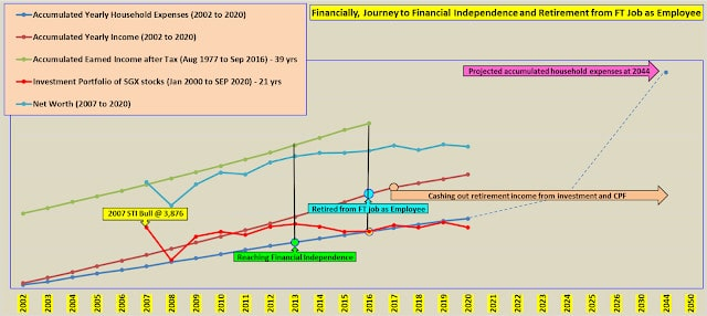 Financially Me, It is about Earning, Spending, Saving and Investing (3)