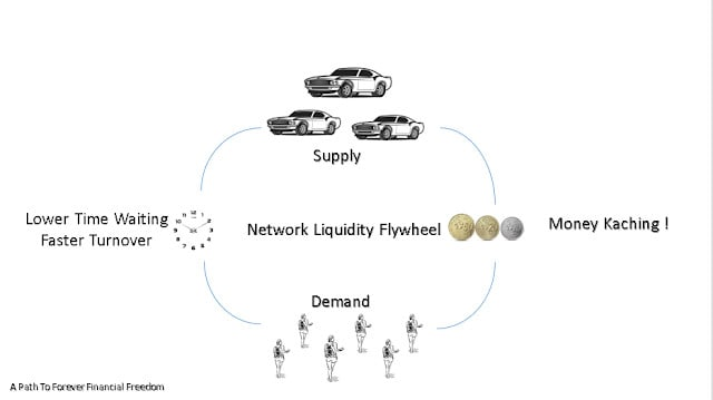 Liquidity and Network Flywheel Causes Multiplier Effect On Business and Shares Valuation