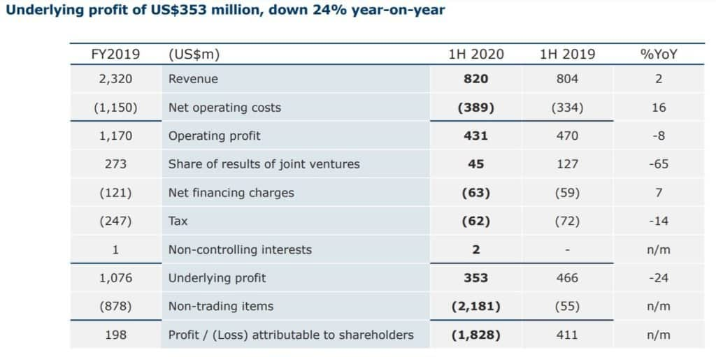 Hongkong Land Holdings Limited's (SGX: H78) 6% Dividend Yield: How Sustainable Is It?