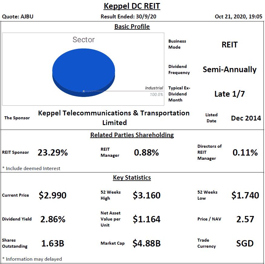 Keppel DC REIT Analysis @ 21 October 2020