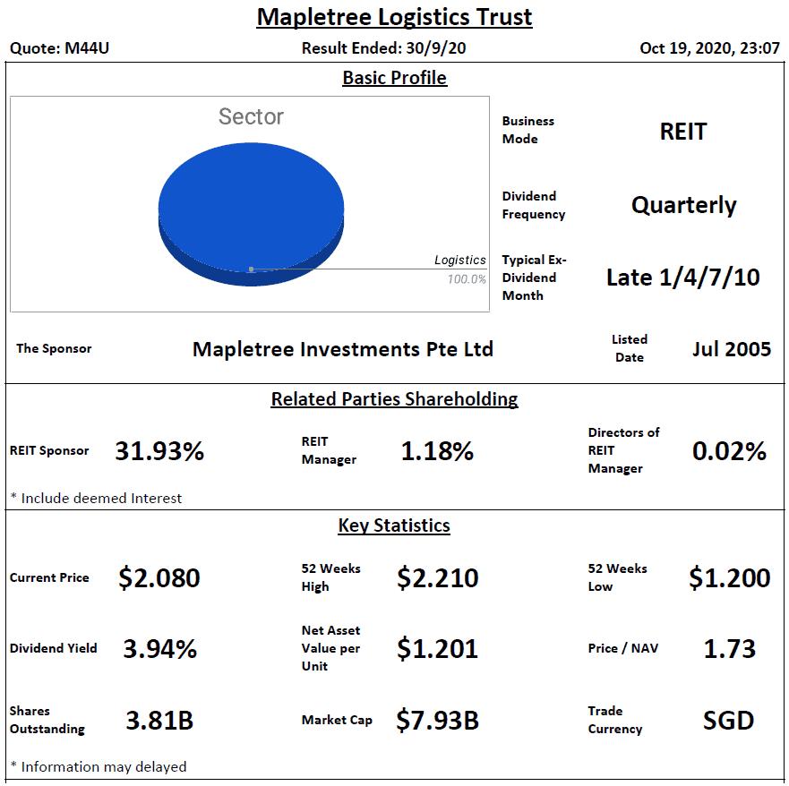 Mapletree Logistics Trust Analysis @ 19 October 2020