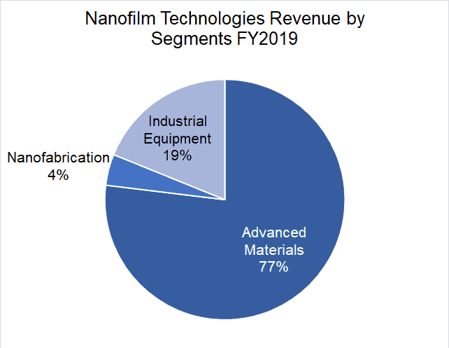 Nanofilm Technologies IPO – An Apple Vendor? Buy or Bye