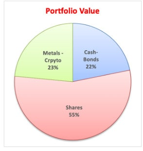 Rolf's Updates of Recent Stocks Buy and Sell (Oct 2020) – Reasons
