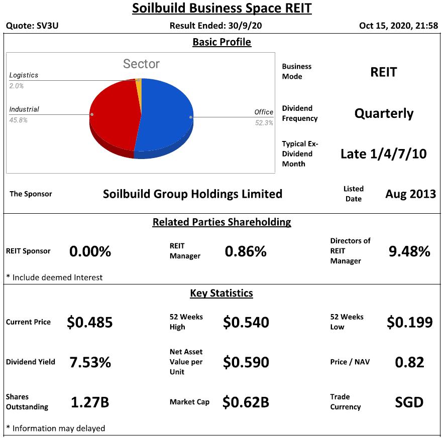 Soilbuild Business Space REIT Analysis @ 15 October 2020