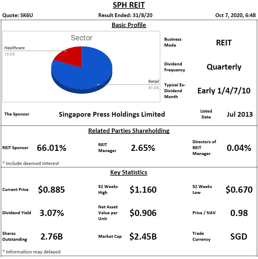 SPH REIT Analysis @ 7 October 2020
