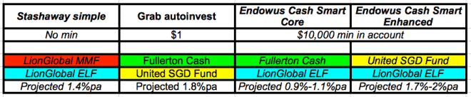 STASHAWAY Simple VS ENDOWUS Cash Smart Vs GRAB AutoInvest And More…