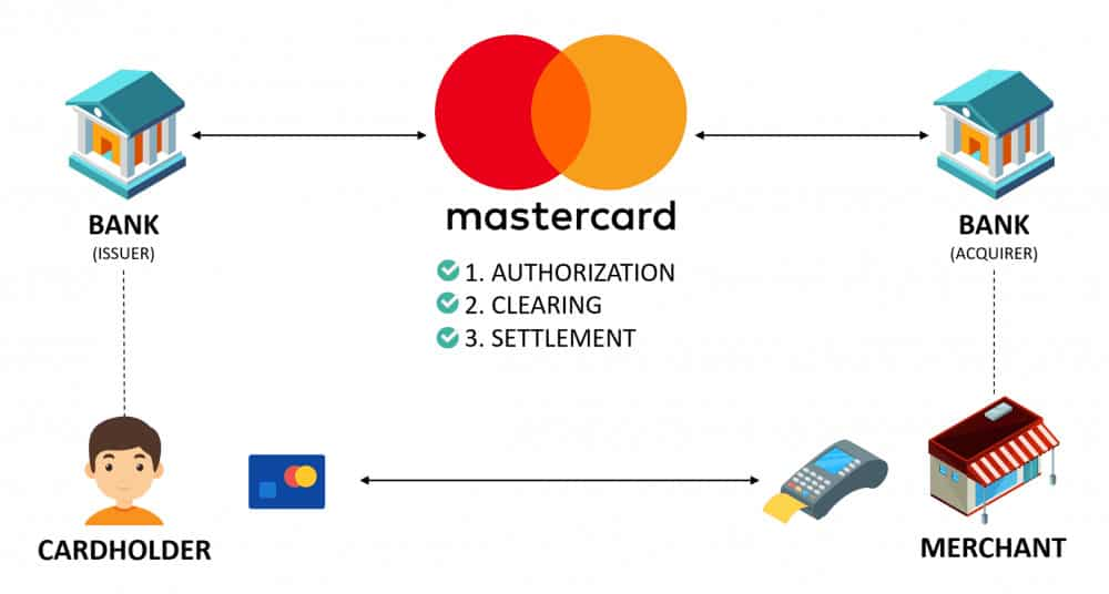 Mastercard's business model: How Mastercard makes money