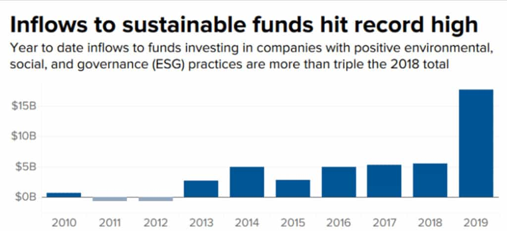 What is ESG Investing? Will it be the next big thing?