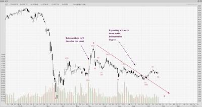 STI Analysis — the next peak and trough ? (77)