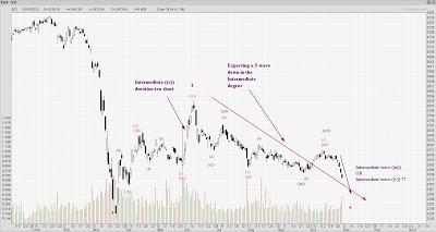 STI Analysis — the next peak and trough ? (78)