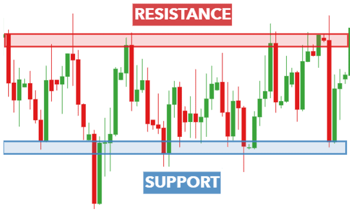 7 Things About Support and Resistance That Nobody Tells You