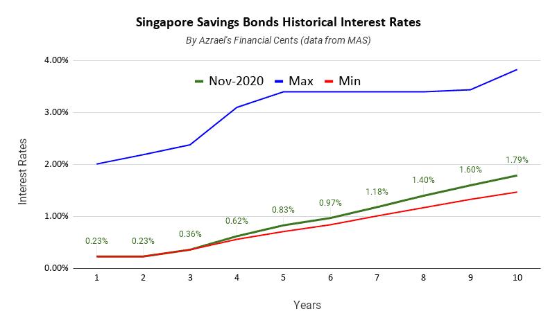 Singapore Savings Bonds Issue November 2020 1 Year 0.23% 10 Year 1.79%