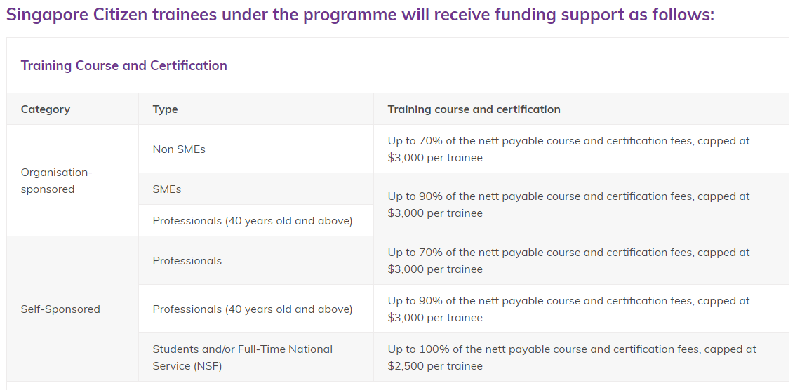 To all NSFs/Uni Students, take advantage of this subsidy to upskill! (CITREP+)