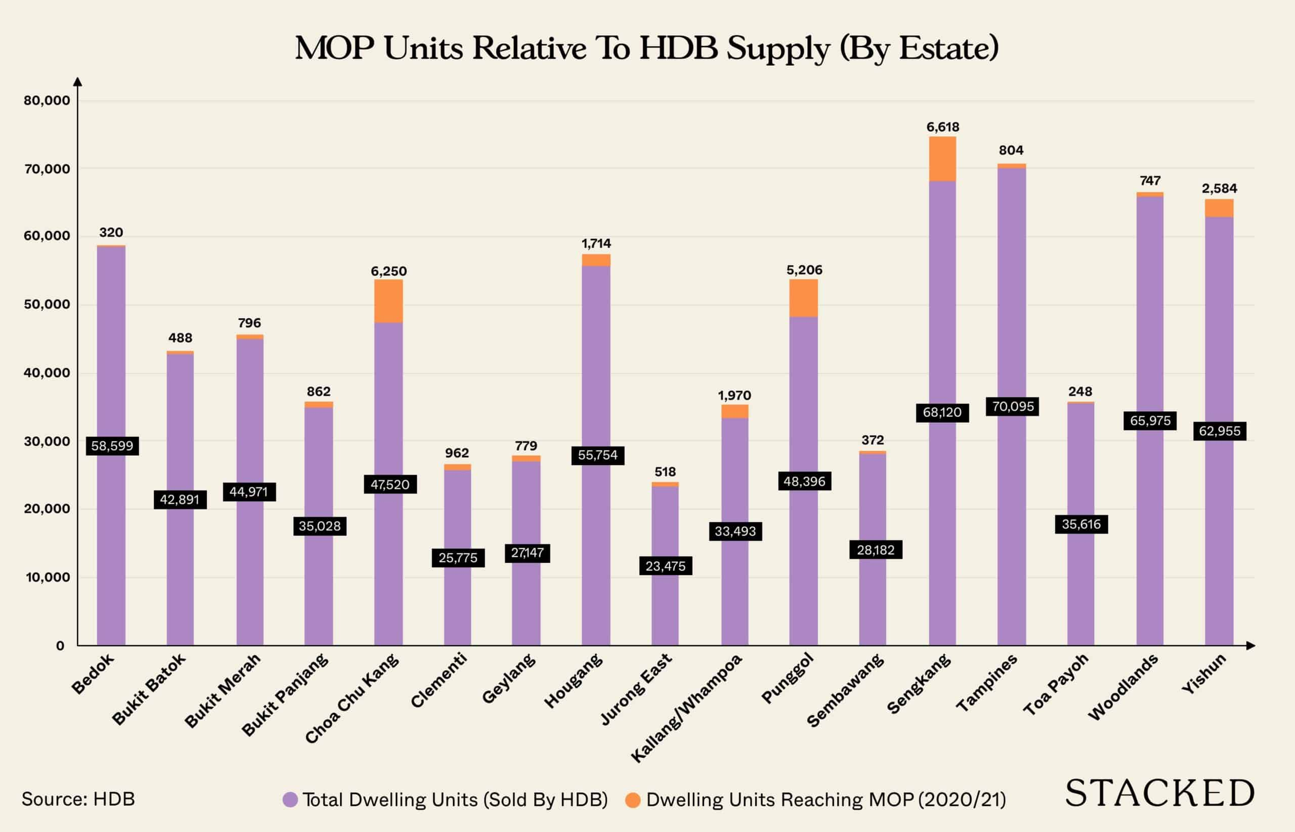 How many HDB MOP flats are entering Singapore's resale market in 2020 and 2021?