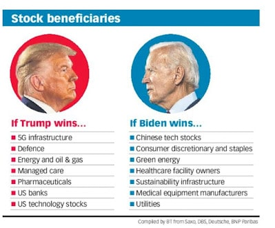 Who Will Win the US Election And How Will Stocks Be Affected? How To Hedge?