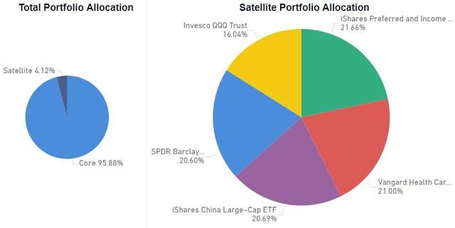 Satellite Portfolio and Weekly Updates