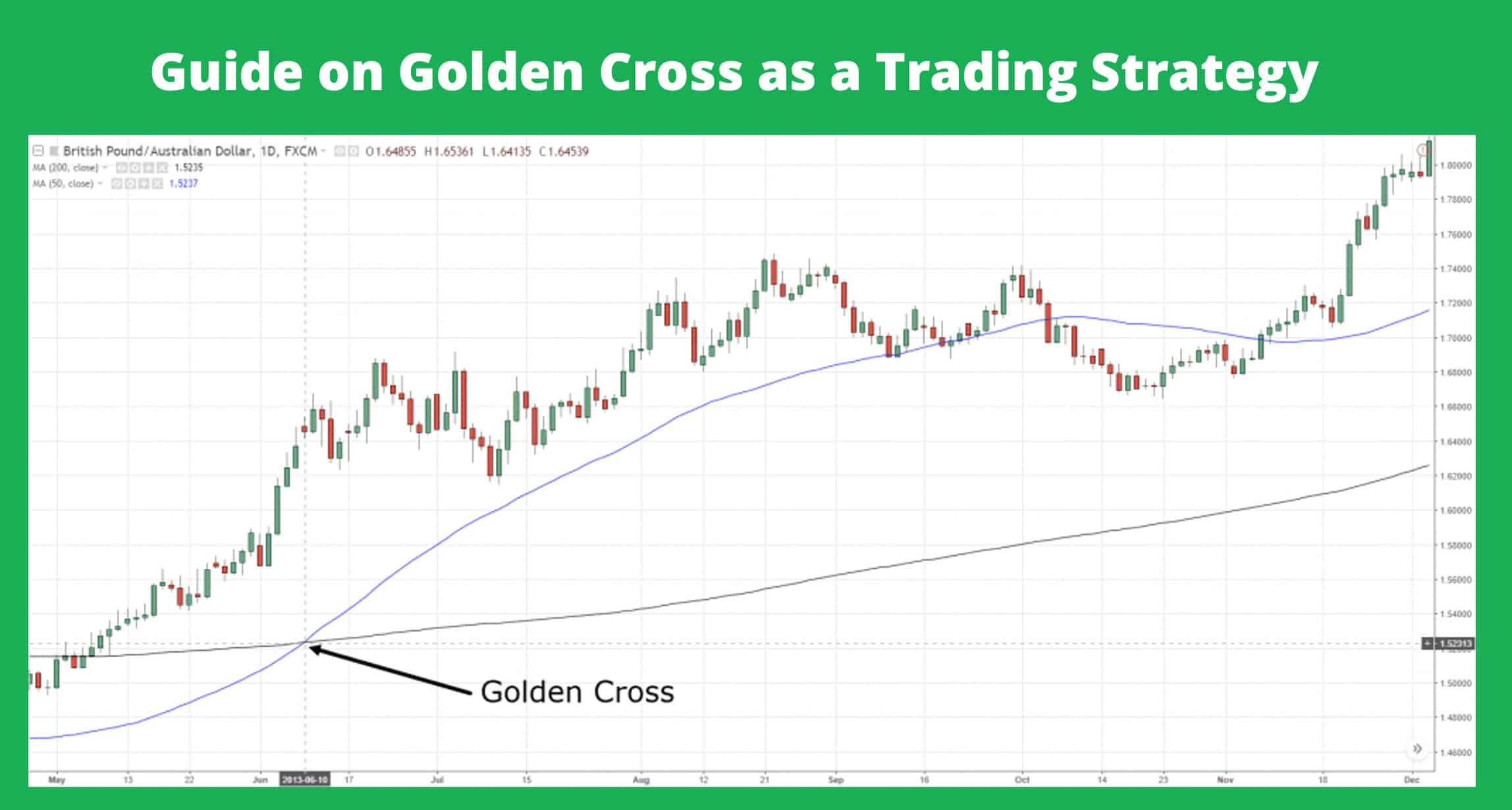 Golden Cross Trading Strategy Guide