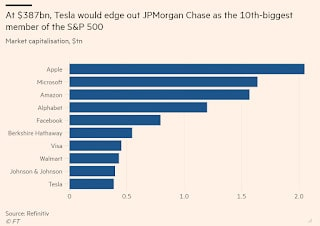 Tesla to join S&P 500 on 21 December 2020