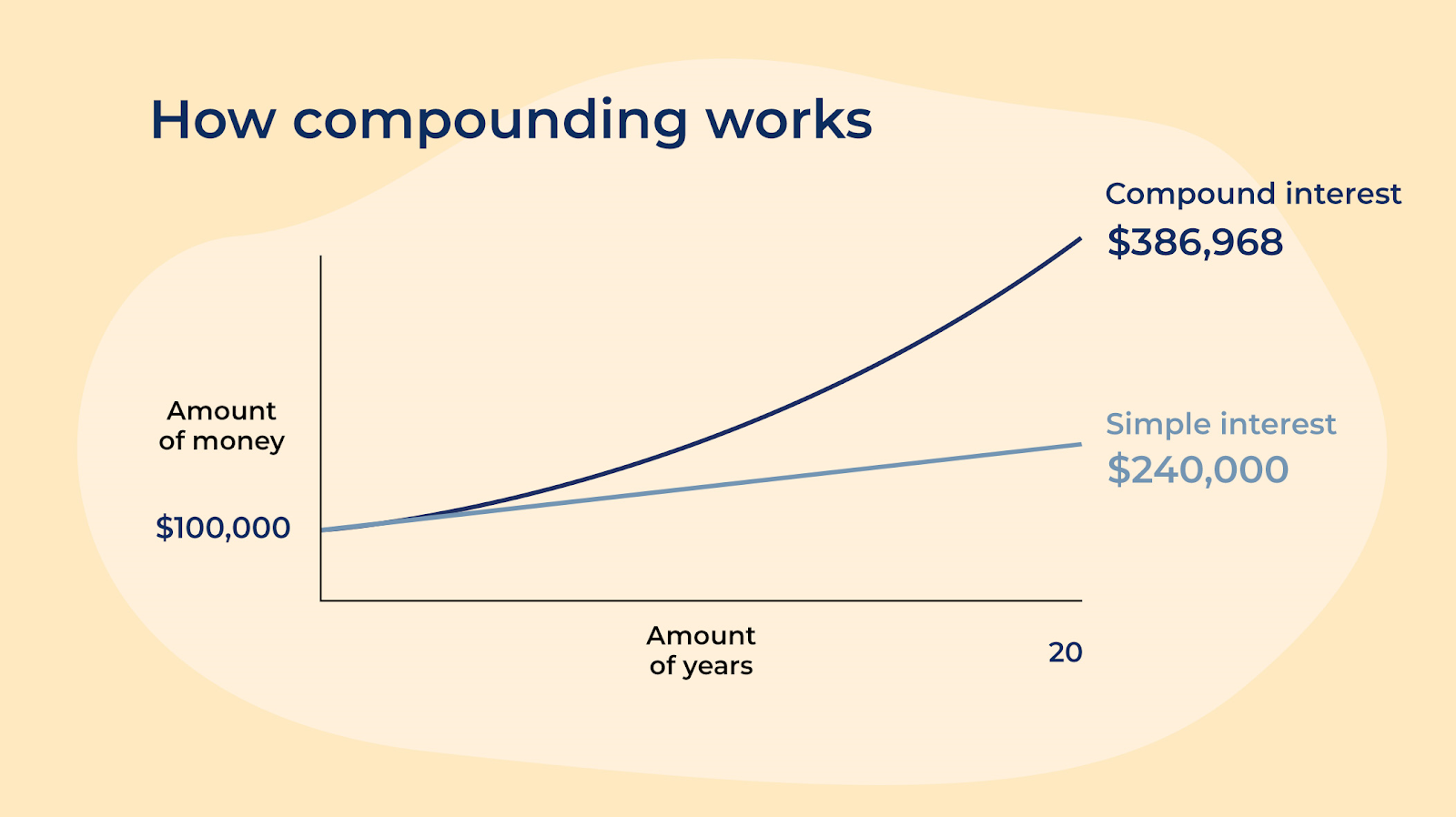 How Compounding Can Help Make You Rich