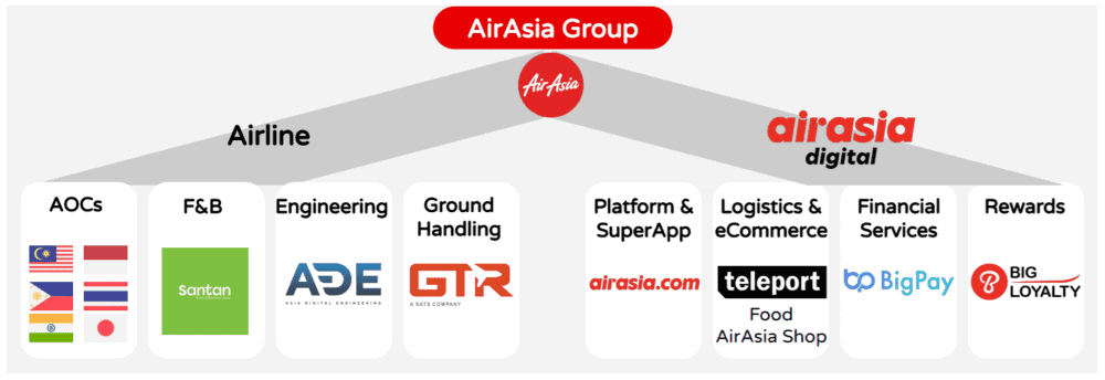 8 things I learned from the 2020 AirAsia Group AGM